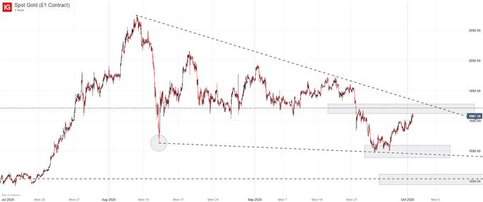 gold price chart xau/usd