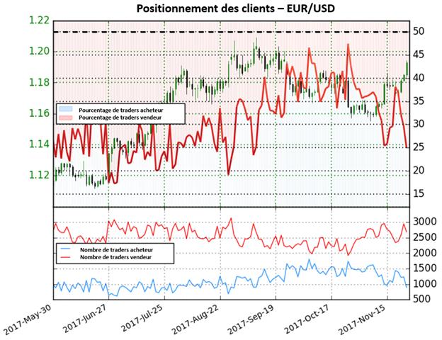 EUR/USD: Les traders émettent un signal haussier