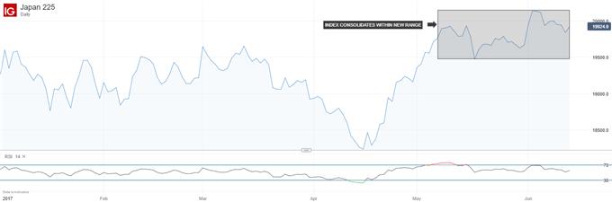 Technical Analysis: Nikkei 225 Breakdown Doesn't Mean Danger Yet