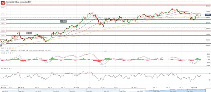 DAX 30: debilidad en el ascenso ante el aumento en la demanda de los bonos