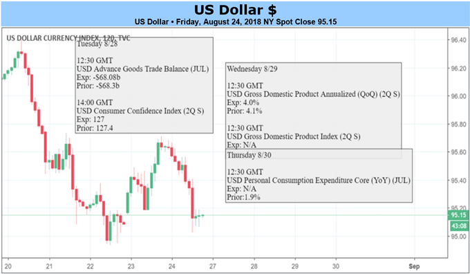 US Dollar Sheds Windfall Gains, May Resume Core Uptrend