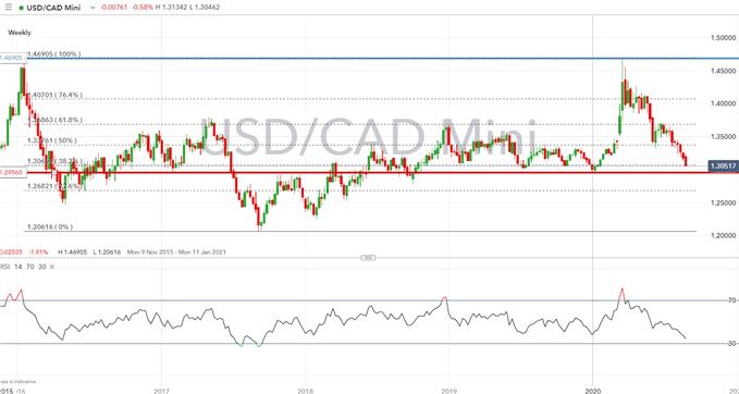 Canadian Dollar Forecast: USD/CAD Path of Least Resistance is Lower