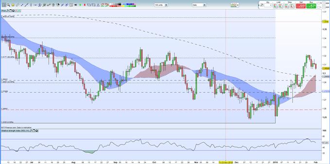Pronóstico fundamental de la libra esterlina: estabilidad después de un retroceso