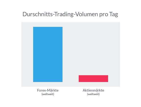 Forex und andere Märkte im Vergleich