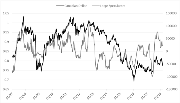 CoT: Large Speculators Turn Net-Short Silver for First Time Since 2003