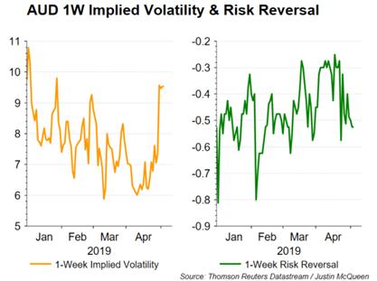 AUD & NZD Most Volatile Currencies Next Week Amid Knife Edge RBA & RBNZ Rate Decisions