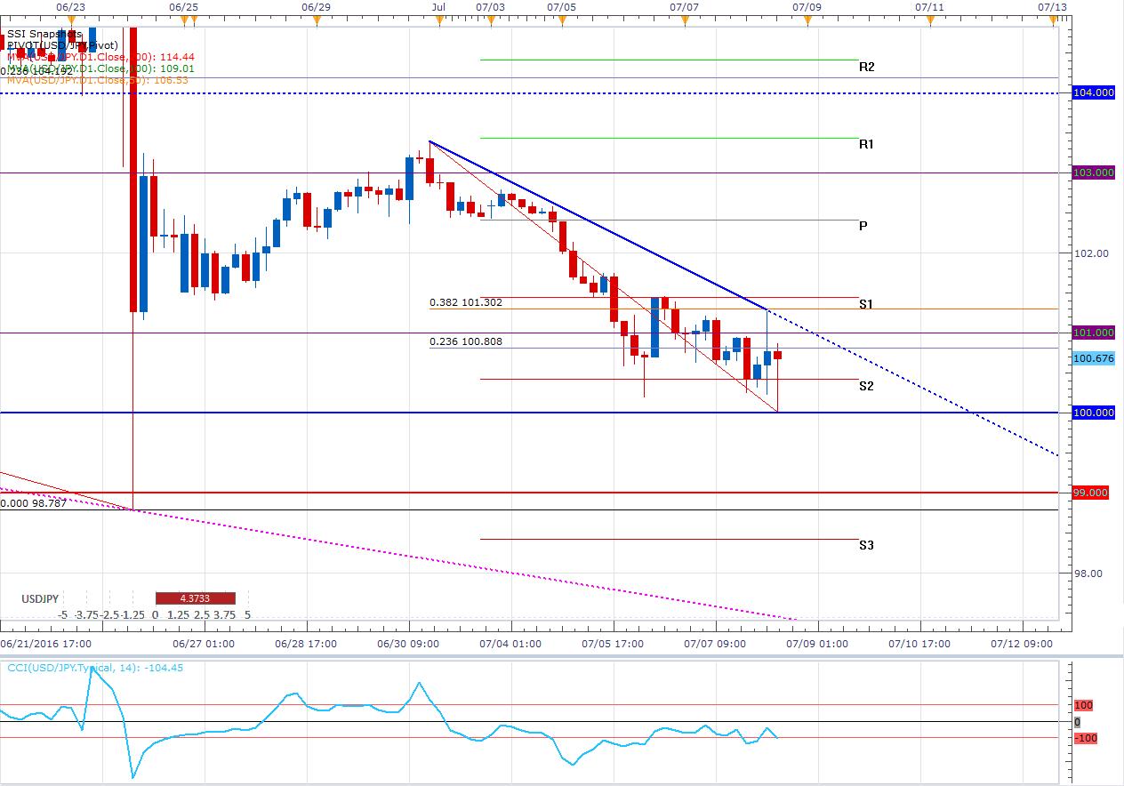 USD/JPY – El NFP lo lleva a 100.00 pero rebota ¿Cuál es la tendencia?