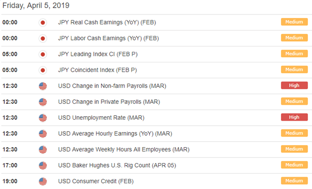 USDJPY Forex Economic Calendar