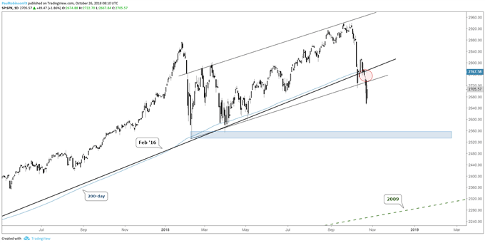 s&p 500 daily chart, below trend thresholds