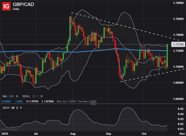 GBPCAD Price Chart Canadian Dollar Technical Forecast