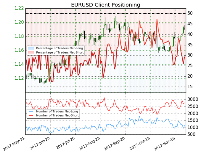 Euro Mixed Based on Shift in Sentiment