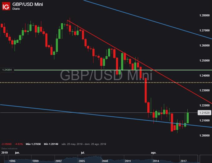 GBP/USD finalmente despierta y podría dar comienzo a su siguiente momentum alcista