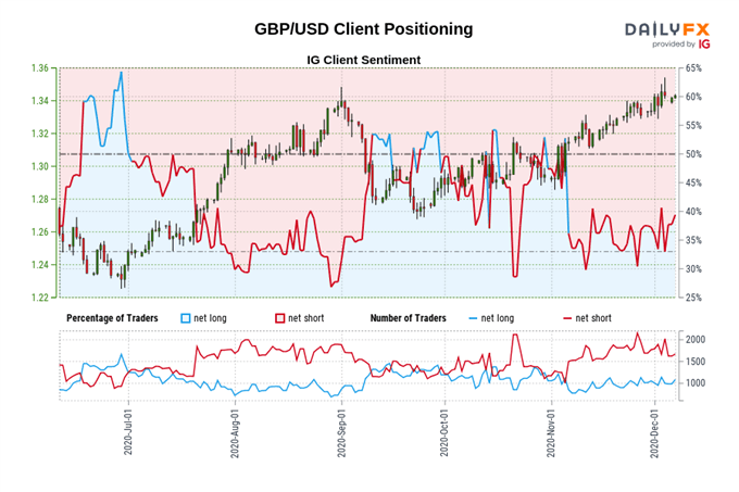 British Pound Outlook: No-Deal Brexit Fears to Undermine GBP/USD