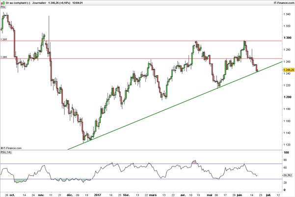 Le dollar sous résistance, le cours de l'or sur droite de tendance