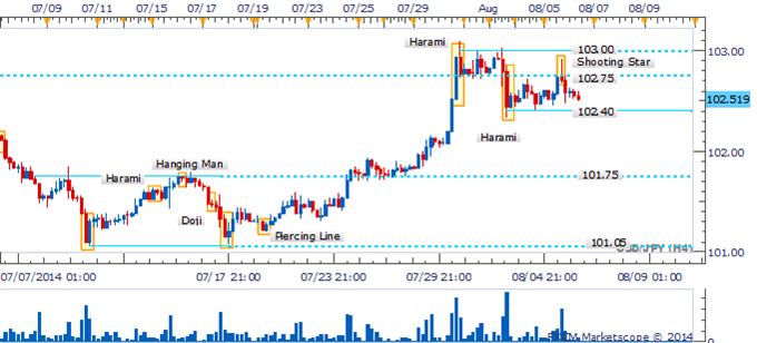 El USD/JPY está atascado en una zona de congestión mientras que Dojis resaltan la indecisión de los traders