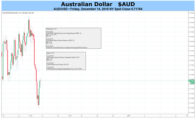 FOMC may bring AUD/USD Volatility