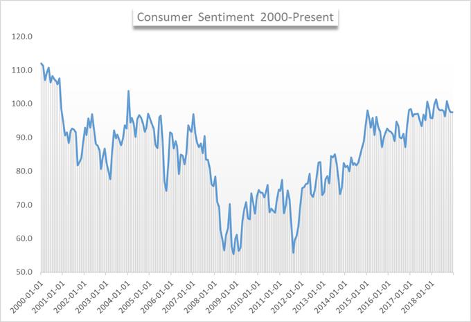 university of michigan consumer sentiment december