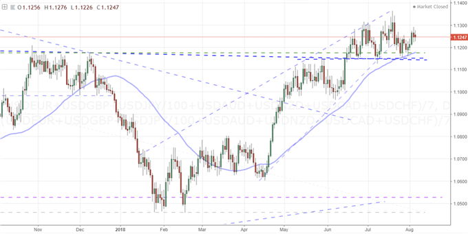 Equally-Weighted Dollar Index