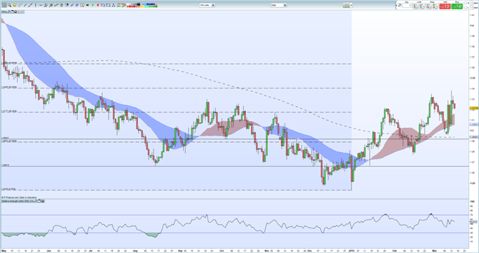 Sterling Outlook: Brexit Drags on but GBP Remains Supported