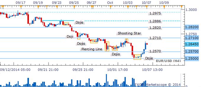 EUR/USD alcance de la recuperación puede ser limitada pesar de línea de perfora
