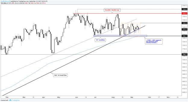 FTSE 100 – The Stalemate Continues as BoE Meeting Approaches