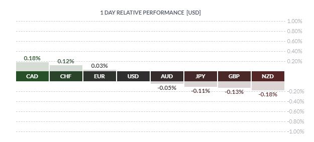ZAR Plunges, GBP Loses Ground, CAD Eyes BoC Risk - US Market Open