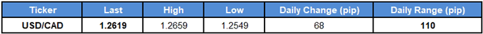 USDCAD Table