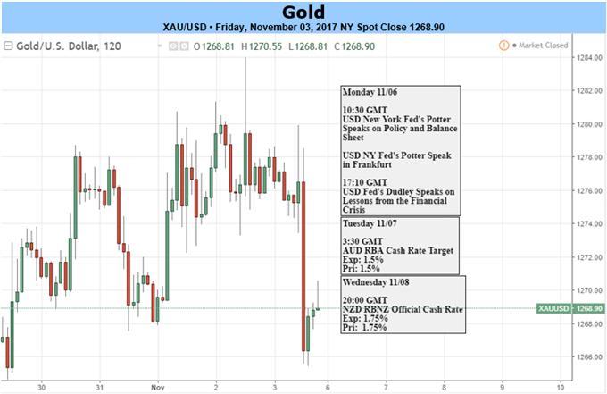 Ausblick für Gold nach US-Arbeitsmarktzahlen – Preis klammert sich in der Novembereröffnung an die Unterstützung