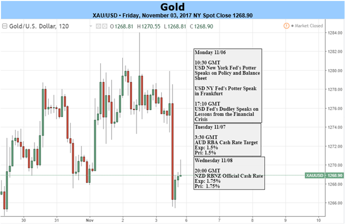 Gold monthly analysis forex talk