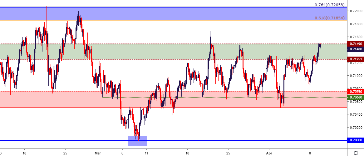 Aussie Price Outlook: Resistance Tests in AUD/USD, AUD/JPY Ranges