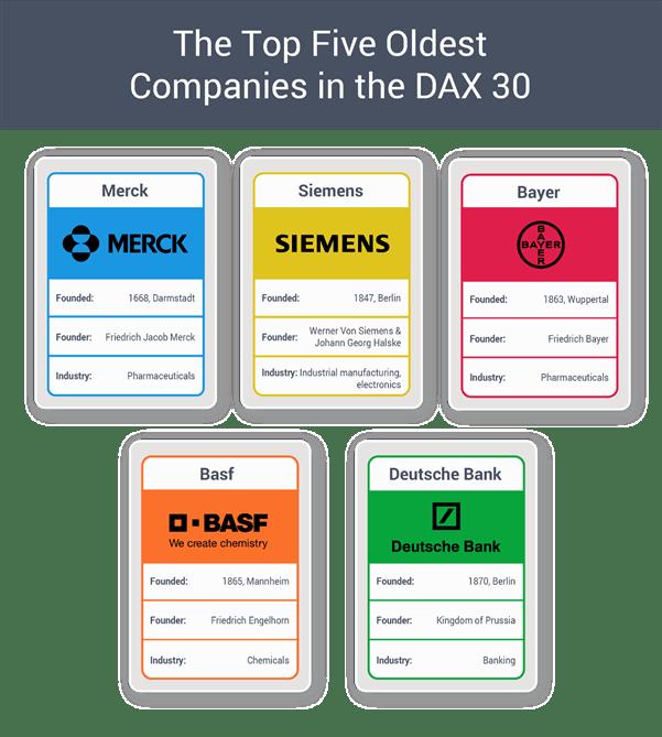 DAX longest listed companies