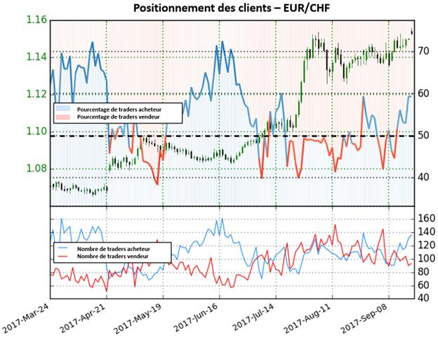 EUR/CHF: Actuellement à ses plus hauts de deux ans, la paire envoie des signaux mitigés