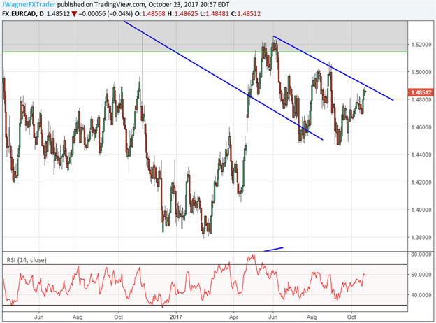 USD/CAD Up 3% from September Low, How High Will it Rebound?