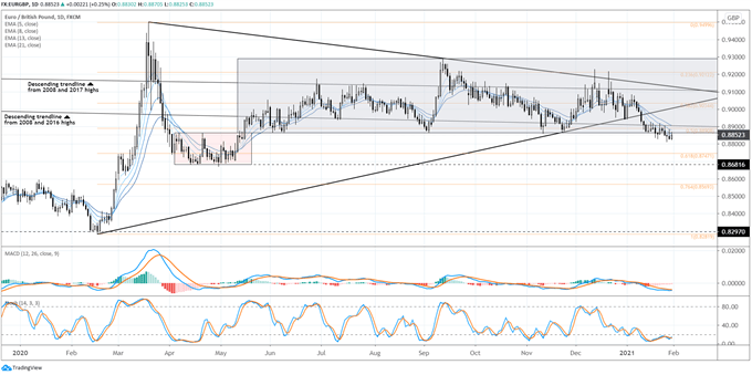 Weekly Technical Euro Forecast: It's a Mixed Bag