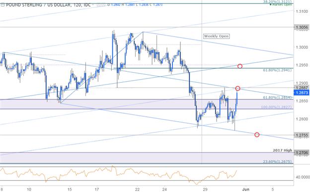 GBP/USD 120min Chart