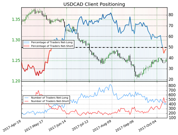CAD Trades Like Petrocurrency Again Right When Oil Concerns Mount