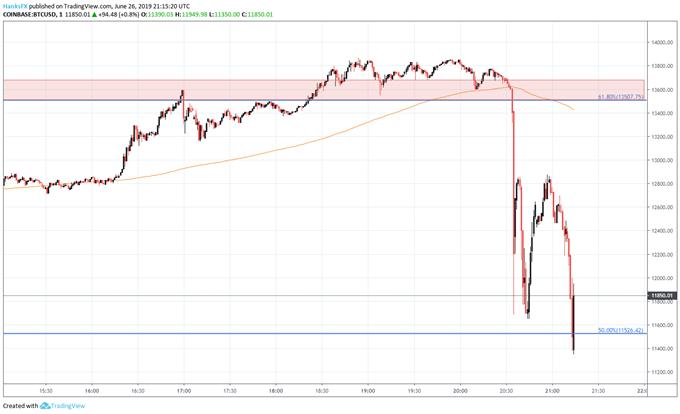 bitcoin price chart crash