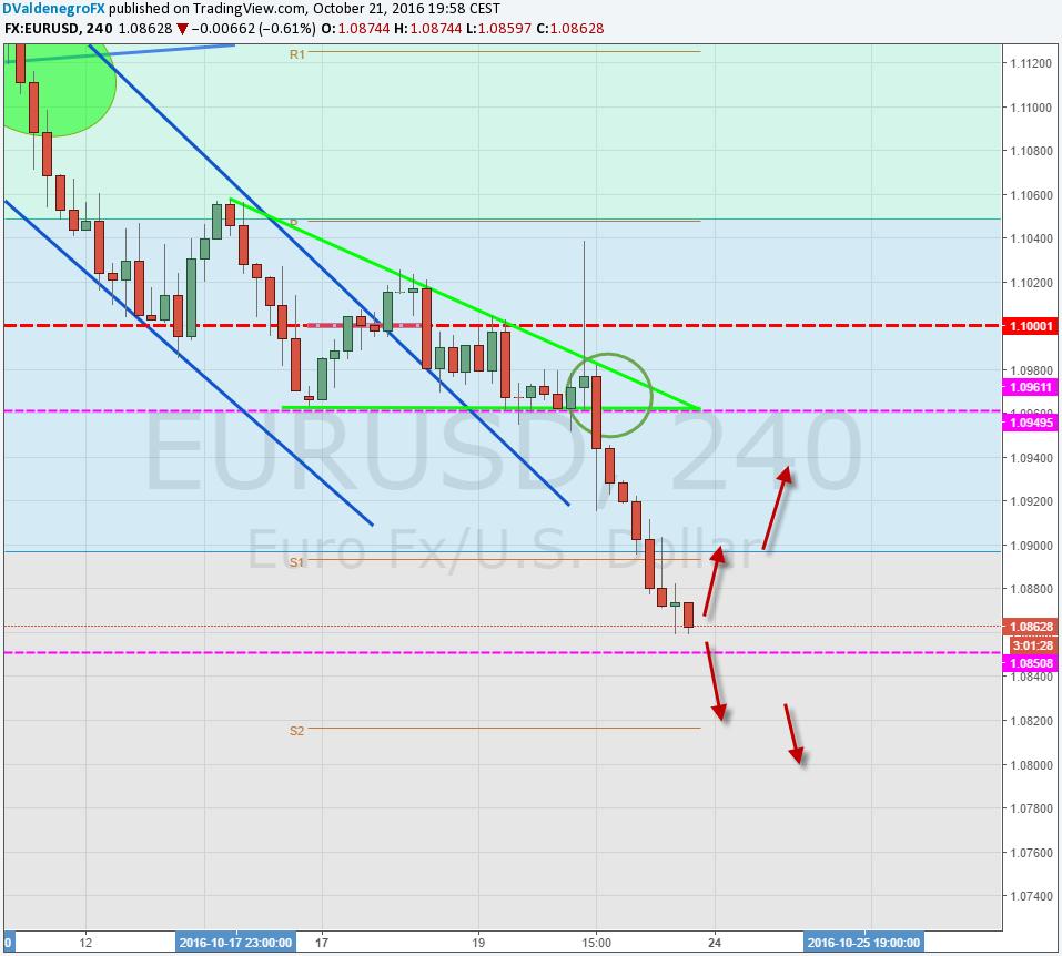EUR / USD busca confirmar ruptura de importante soporte en 1.090 y espera de IPC alemán
