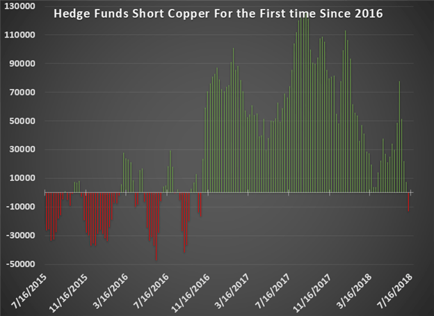 Hedge Funds short Copper for the first time in two years as Trade War tensions rise.