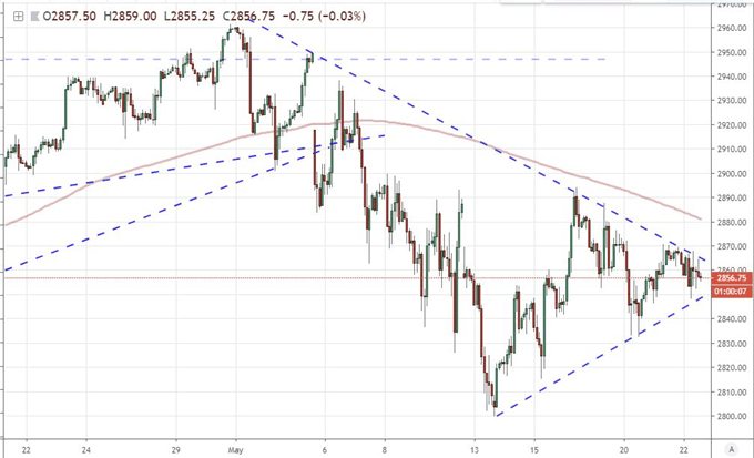 S&P 500 Is Due a Break and Pound Collapses Alongside May's Hold