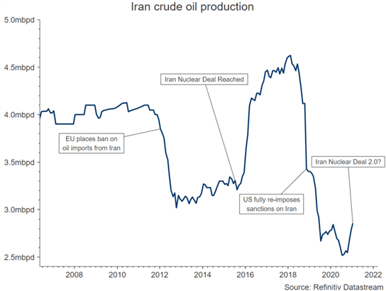 Crude Oil Forecast: Iran Nuclear Deal Nears, Oil Bulls Unwind