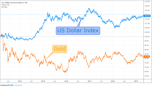 Chart to show relationship between gold and the US Dollar Index