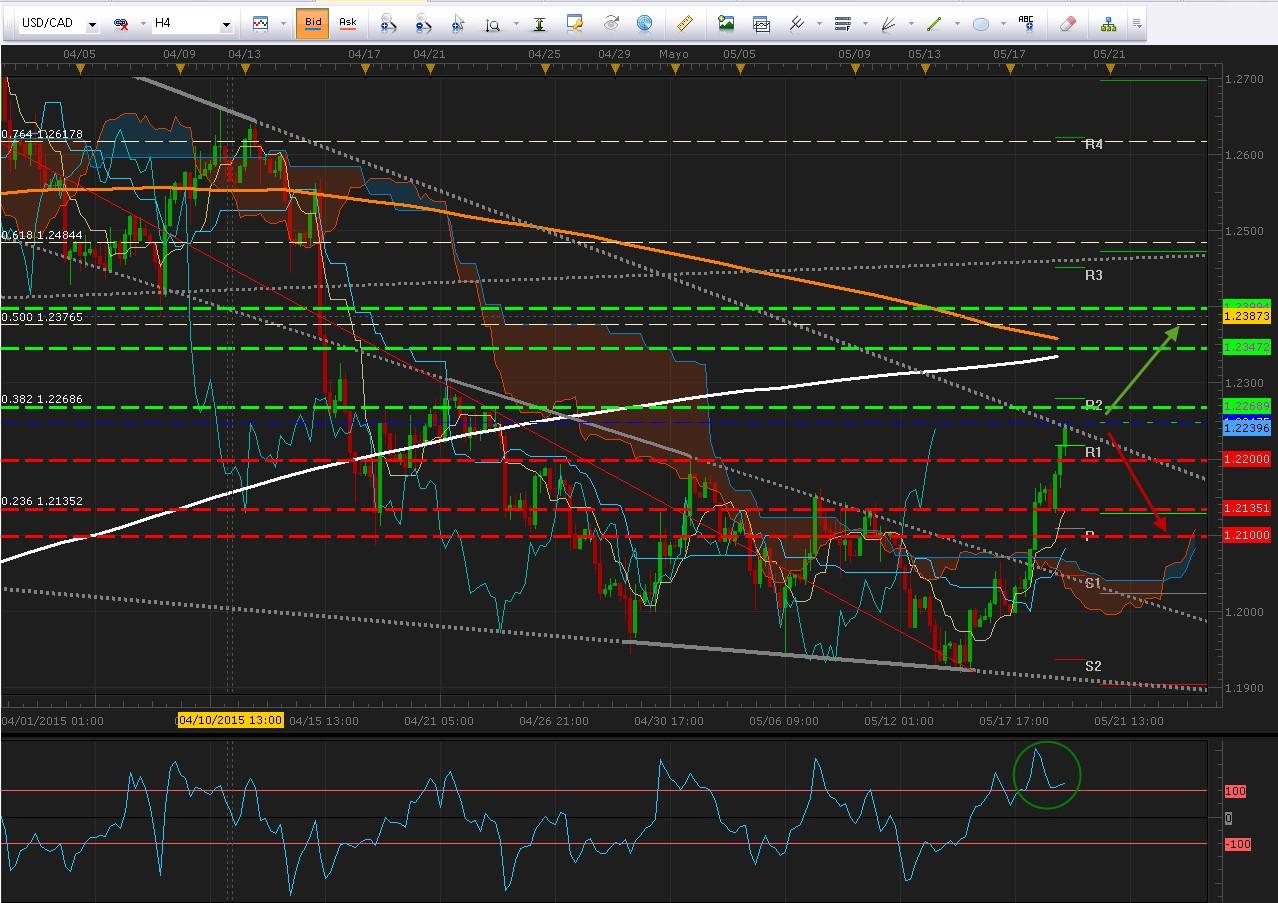 USD/CAD se enfrenta  a resistencia técnica y espera comentarios del BOC hoy – ¿Pullback o Breakout?