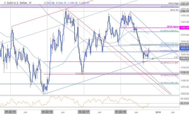 Gold Weekly Technical Outlook: XAU/USD Breakout Eyeing Initial Targets