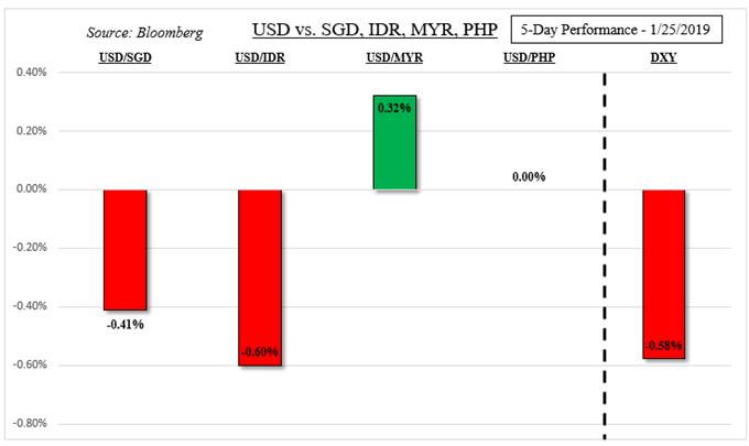 US Dollar 5-Day Performance Versus ASEAN FX