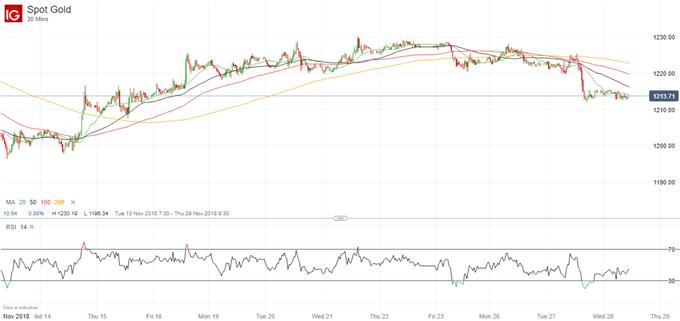 Latest gold price chart.