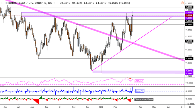 GBP/USD No-Deal Brexit Rally Lacks Momentum, AUD Eyes China Data