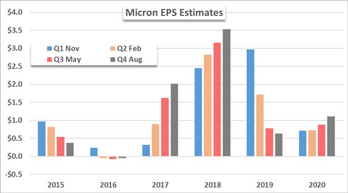 Micron MU price chart and eps