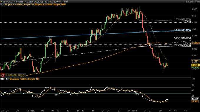 Analyse court terme de l'USD/CAD
