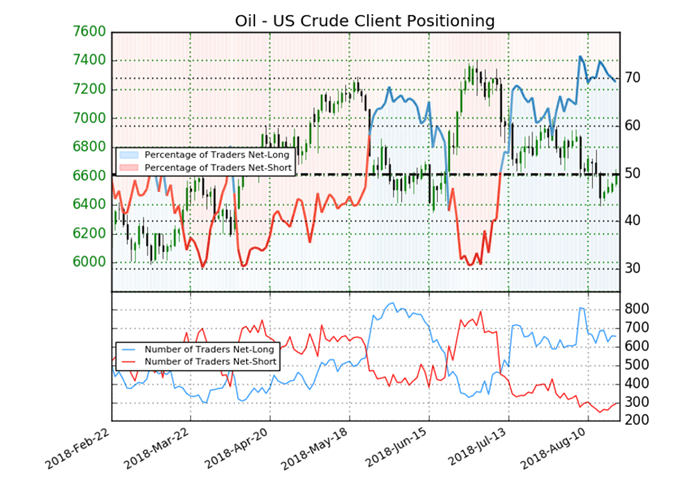 Latest US crude oil sentiment data